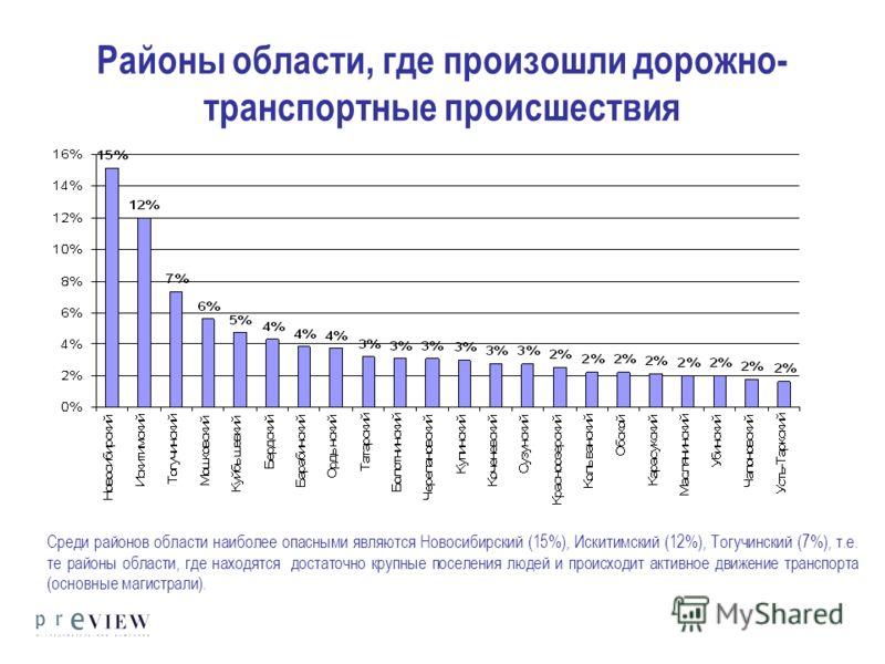 Районы области, где произошли дорожно- транспортные происшествия Среди районов области наиболее опасными являются Новосибирский (15%), Искитимский (12%), Тогучинский (7%), т.е. те районы области, где находятся достаточно крупные поселения людей и про