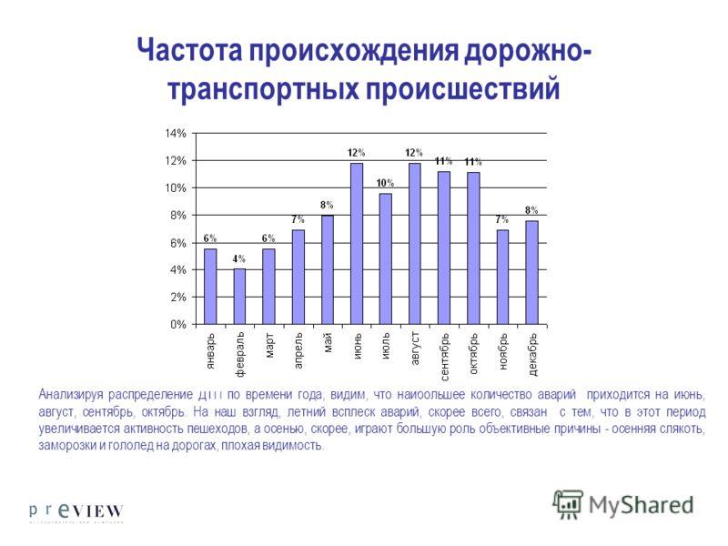 Частота происхождения дорожно- транспортных происшествий Анализируя распределение ДТП по времени года, видим, что наибольшее количество аварий приходится на июнь, август, сентябрь, октябрь. На наш взгляд, летний всплеск аварий, скорее всего, связан с