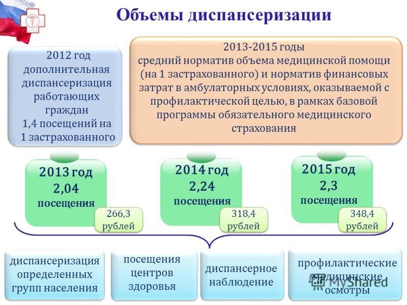 2 Объемы диспансеризации 2012 год дополнительная диспансеризация работающих граждан 1,4 посещений на 1 застрахованного 2013-2015 годы средний норматив объема медицинской помощи (на 1 застрахованного) и норматив финансовых затрат в амбулаторных услови