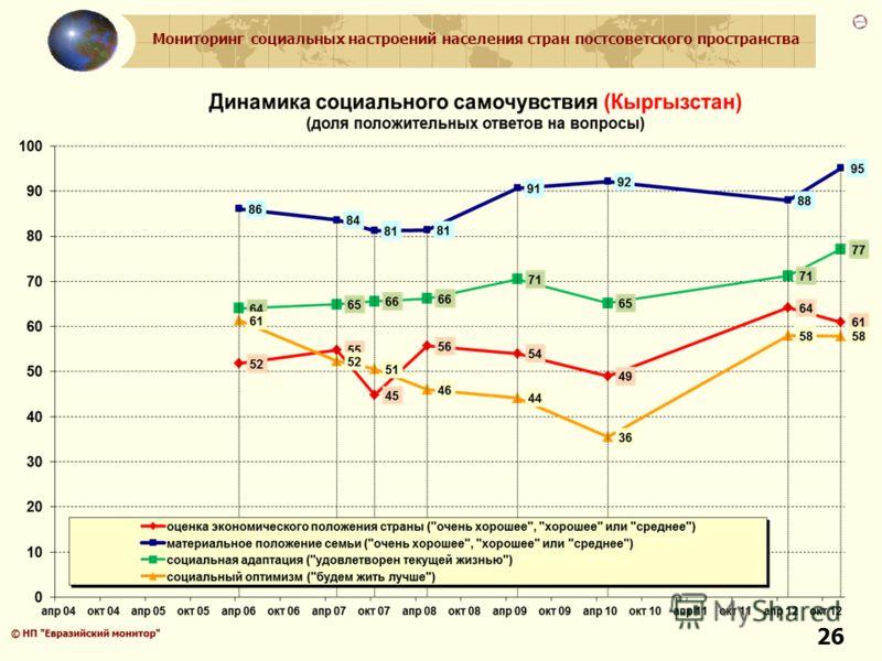 Мониторинг социальных настроений населения стран постсоветского пространства 26