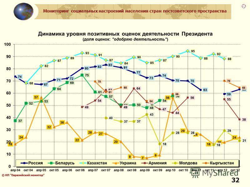 Мониторинг социальных настроений населения стран постсоветского пространства 32