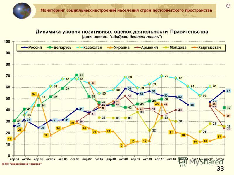 Мониторинг социальных настроений населения стран постсоветского пространства 33