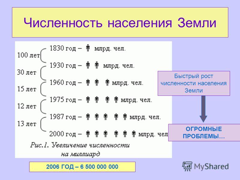 Численность населения Земли Быстрый рост численности населения Земли ОГРОМНЫЕ ПРОБЛЕМЫ… 2006 ГОД – 6 500 000 000