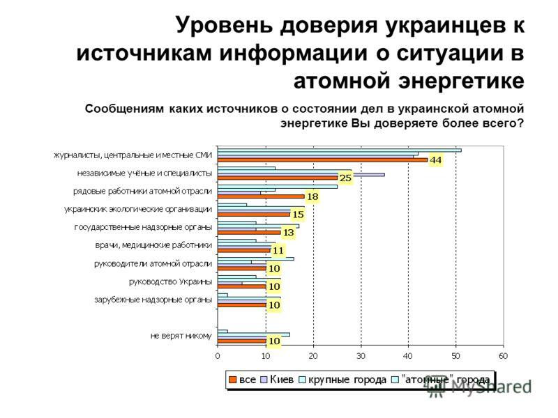 Уровень доверия украинцев к источникам информации о ситуации в атомной энергетике Сообщениям каких источников о состоянии дел в украинской атомной энергетике Вы доверяете более всего?