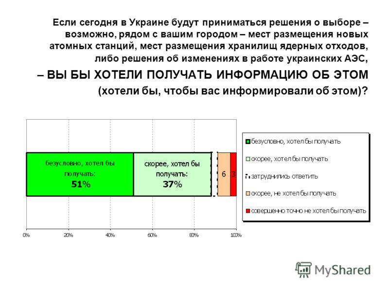 Если сегодня в Украине будут приниматься решения о выборе – возможно, рядом с вашим городом – мест размещения новых атомных станций, мест размещения хранилищ ядерных отходов, либо решения об изменениях в работе украинских АЭС, – ВЫ БЫ ХОТЕЛИ ПОЛУЧАТЬ
