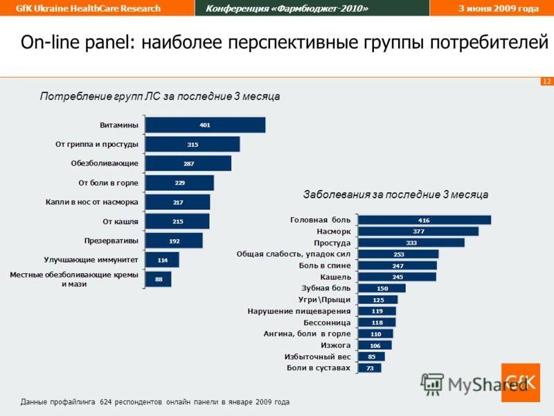 12 GfK Ukraine HealthCare ResearchКонференция «Фармбюджет-2010»3 июня 2009 года Потребление групп ЛС за последние 3 месяца Д анные профайлинга 624 респондентов онлайн панели в январе 2009 года On-line panel: наиболее перспективные группы потребителей