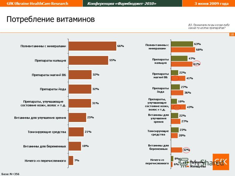 18 GfK Ukraine HealthCare ResearchКонференция «Фармбюджет-2010»3 июня 2009 года Потребление витаминов В3. Принимали ли вы когда-либо какие-то из этих препаратов? База: N=356