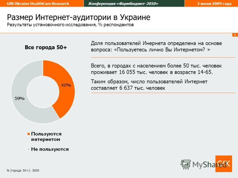 6 GfK Ukraine HealthCare ResearchКонференция «Фармбюджет-2010»3 июня 2009 года Размер Интернет-аудитории в Украине Результаты установочного исследования, % респондентов Все города 50+ Доля пользователей Инернета определена на основе вопроса: «Пользуе