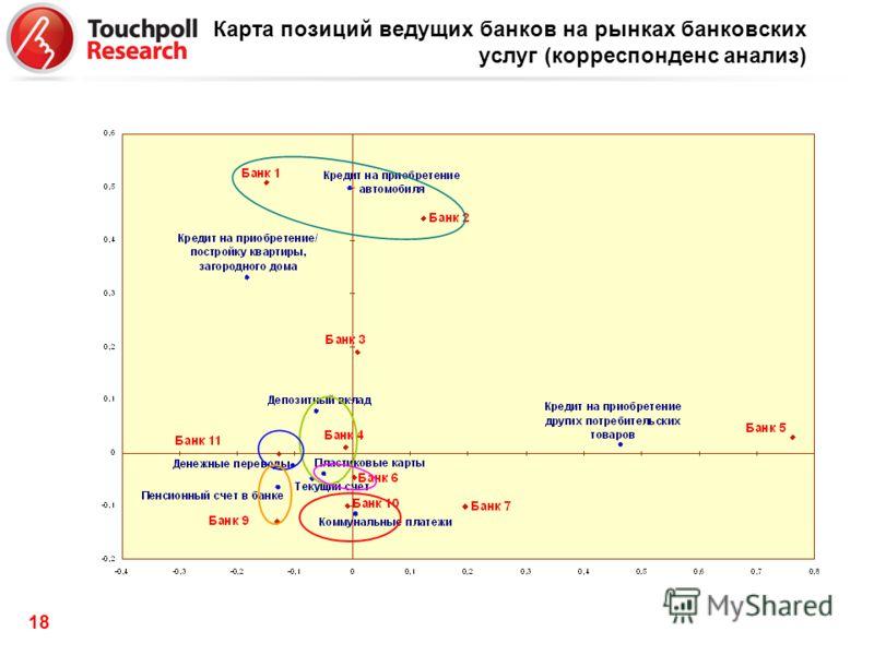 18 Карта позиций ведущих банков на рынках банковских услуг (корреспонденс анализ)
