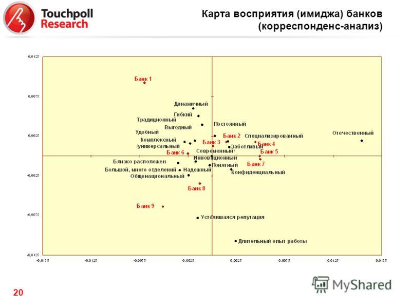 20 Карта восприятия (имиджа) банков (корреспонденс-анализ)