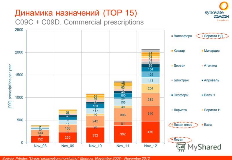 Динамика назначений (ТОР 15) C09C + C09D. Commercial prescriptions Source: PrIndex Drugs prescription monitoring, Moscow, November 2008 – November 2012
