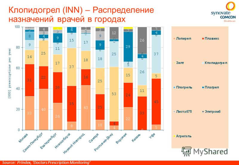 Клопидогрел (INN) – Распределение назначений врачей в городах