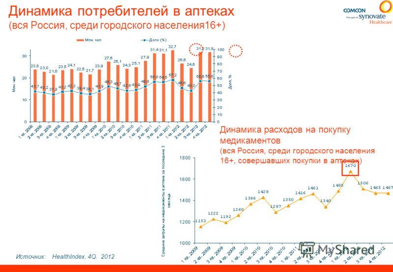 Динамика потребителей в аптеках (вся Россия, среди городского населения16+) Источник:HealthIndex, 4Q. 2012 Динамика расходов на покупку медикаментов (вся Россия, среди городского населения 16+, совершавших покупки в аптеках)