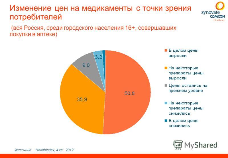 Изменение цен на медикаменты с точки зрения потребителей (вся Россия, среди городского населения 16+, совершавших покупки в аптеке) Источник:HealthIndex, 4 кв. 2012