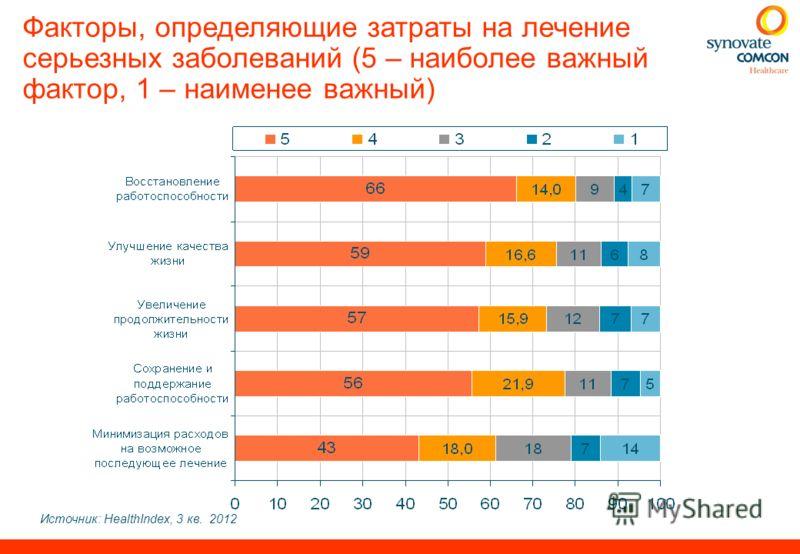 Источник: HealthIndex, 3 кв. 2012 Факторы, определяющие затраты на лечение серьезных заболеваний (5 – наиболее важный фактор, 1 – наименее важный)