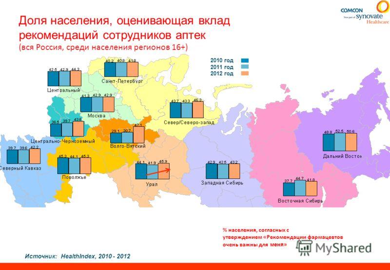 Доля населения, оценивающая вклад рекомендаций сотрудников аптек (вся Россия, среди населения регионов 16+) Источник:HealthIndex, 2010 - 2012 % населения, согласных с утверждением «Рекомендации фармацевтов очень важны для меня» 2010 год 2011 год 2012