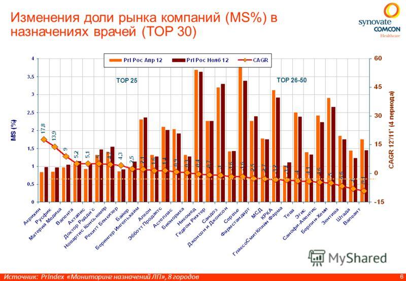 6 Изменения доли рынка компаний (MS%) в назначениях врачей (TOP 30) TOP 25 TOP 26-50 Источник: PrIndex «Мониторинг назначений ЛП», 8 городов