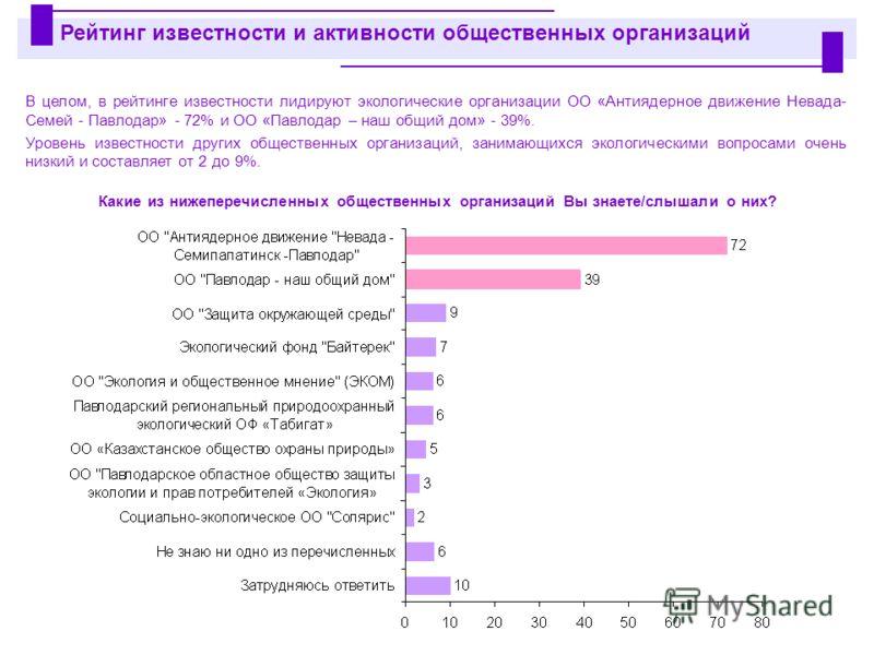 В целом, в рейтинге известности лидируют экологические организации ОО «Антиядерное движение Невада- Семей - Павлодар» - 72% и ОО «Павлодар – наш общий дом» - 39%. Уровень известности других общественных организаций, занимающихся экологическими вопрос
