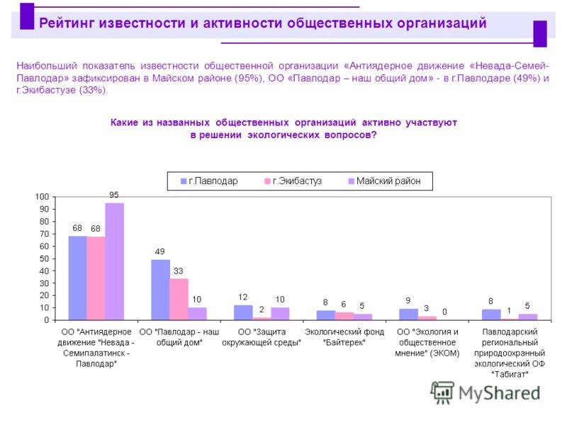 Наибольший показатель известности общественной организации «Антиядерное движение «Невада-Семей- Павлодар» зафиксирован в Майском районе (95%), ОО «Павлодар – наш общий дом» - в г.Павлодаре (49%) и г.Экибастузе (33%). Рейтинг известности и активности