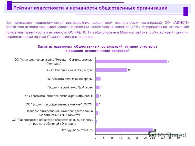 Как показывает социологическое исследование, среди всех экологических организаций ОО «АДНСП» достаточно активно принимает участие в решении экологических вопросов (43%). Неудивительно, что высокий показатель известности и активности ОО «АДНСП» зафикс