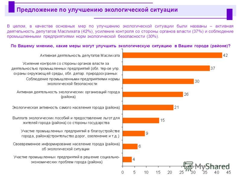 В целом, в качестве основных мер по улучшению экологической ситуации были названы – активная деятельность депутатов Маслихата (42%), усиление контроля со стороны органов власти (37%) и соблюдение промышленными предприятиями норм экологической безопас