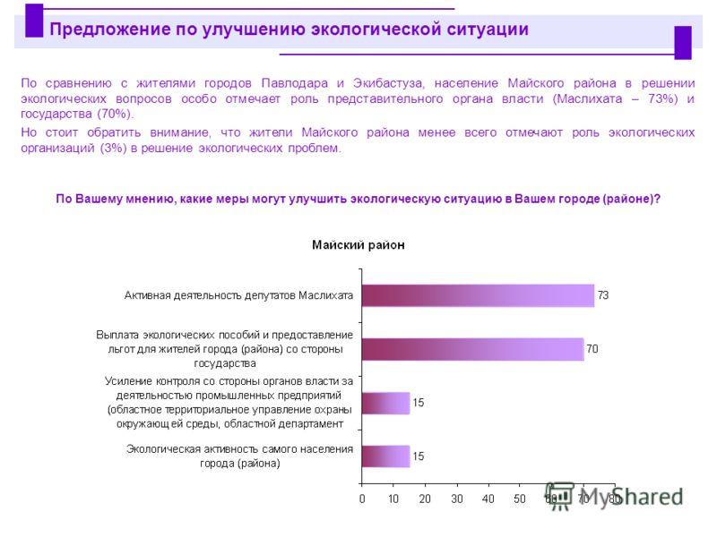 По сравнению с жителями городов Павлодара и Экибастуза, население Майского района в решении экологических вопросов особо отмечает роль представительного органа власти (Маслихата – 73%) и государства (70%). Но стоит обратить внимание, что жители Майск