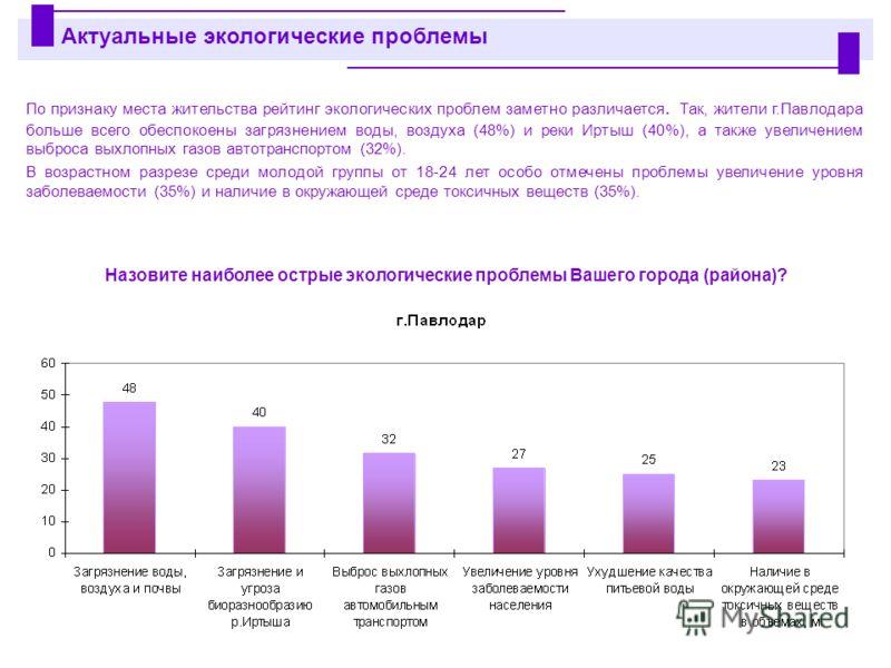 По признаку места жительства рейтинг экологических проблем заметно различается. Так, жители г.Павлодара больше всего обеспокоены загрязнением воды, воздуха (48%) и реки Иртыш (40%), а также увеличением выброса выхлопных газов автотранспортом (32%). В