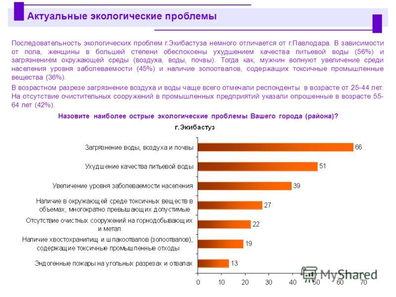 Последовательность экологических проблем г.Экибастуза немного отличается от г.Павлодара. В зависимости от пола, женщины в большей степени обеспокоены ухудшением качества питьевой воды (56%) и загрязнением окружающей среды (воздуха, воды, почвы). Тогд