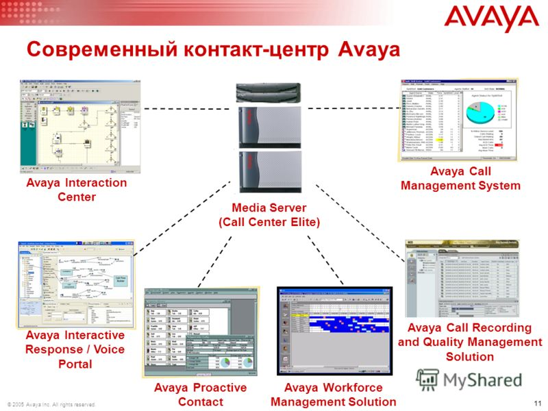 11 © 2005 Avaya Inc. All rights reserved. Avaya Interactive Response / Voice Portal Media Server (Call Center Elite) Avaya Call Recording and Quality Management Solution Avaya Proactive Contact Avaya Call Management System Avaya Interaction Center Av