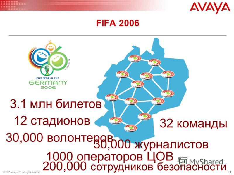 16 © 2005 Avaya Inc. All rights reserved. FIFA 2006 12 стадионов 32 команды 30,000 волонтеров 30,000 журналистов 200,000 сотрудников безопасности 1000 операторов ЦОВ 3.1 млн билетов