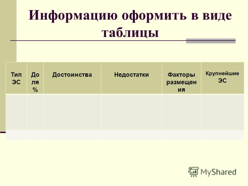 Информацию оформить в виде таблицы Тип ЭС До ля % ДостоинстваНедостаткиФакторы размещен ия Крупнейшие ЭС
