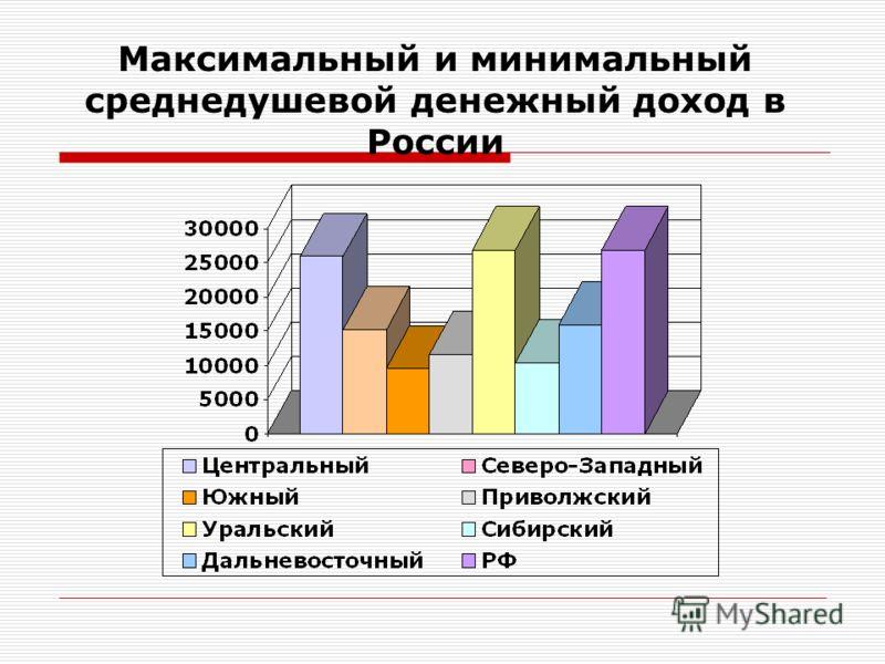Максимальный и минимальный среднедушевой денежный доход в России