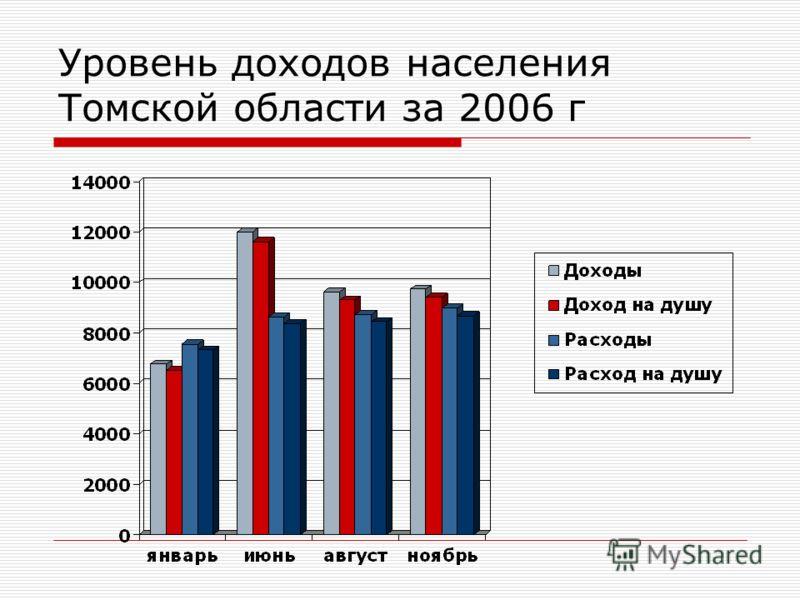 Уровень доходов населения Томской области за 2006 г