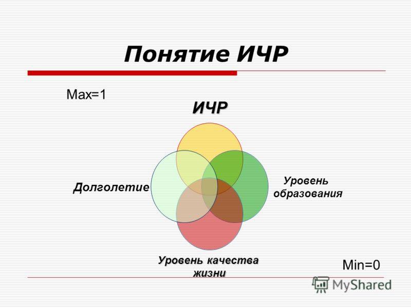 Понятие ИЧР ИЧР Уровень образования Уровень качества жизни Долголетие Max=1 Min=0