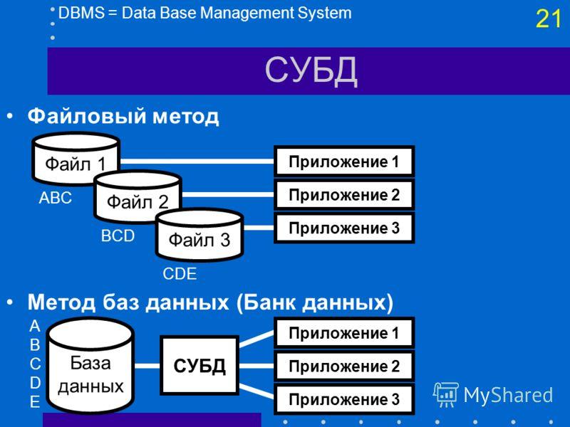 20 Типы информационных систем По технологиям обработки Системы управления базами данных - СУБД (DBMS) Склады данных (DWH) Географические ИС - ГИС (GIS) Системы поддержки решений - (DSS) Экспертные системы - (ES) Оперативная обработка - (OLAP)