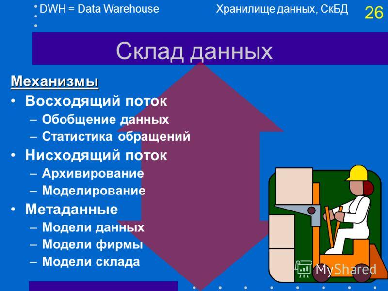 25 Склад данных Хранилище данных, СкБД Внешние источники DWH = Data Warehouse Метаданные Модели внешних данных Правка, проверка Пользо- ватели Модели данных фирмы Текущие детали Слабо обобщ Сильно обобщ Старые детали 85% 15%