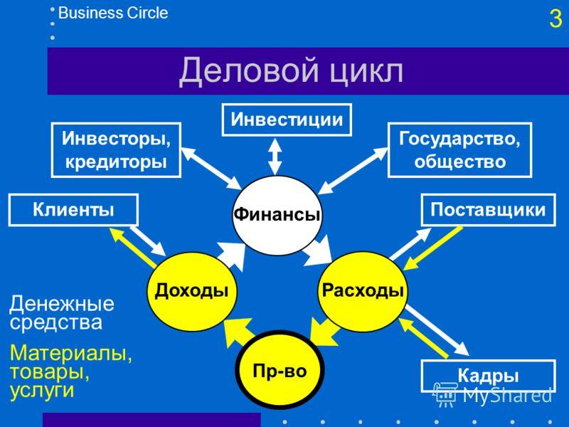 2 Типы информационных систем По источнику данных (область автоматизации) Бухгалтерские ИС - БУИС (AIS) Кадровые ИС Маркетинговые ИС Системы автоматизированного проектирования - САПР (CAD/CAE) АСУ технологическими процессами - АСУ ТП (CAM) Корпоративн