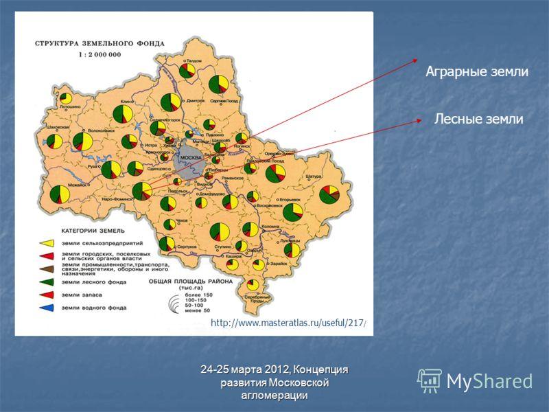 24-25 марта 2012, Концепция развития Московской агломерации Аграрные земли Лесные земли http://www.masteratlas.ru/useful/217 /