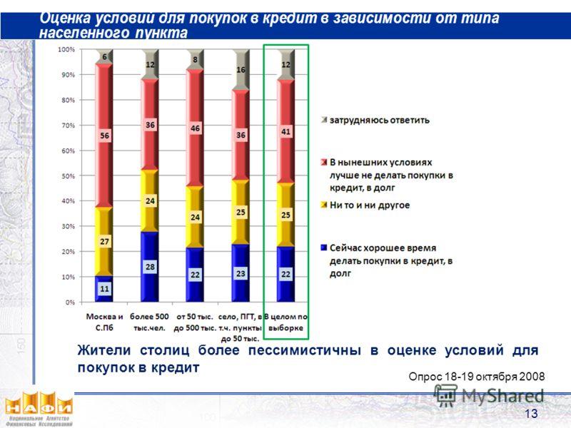 Оценка условий для покупок в кредит в зависимости от типа населенного пункта 13 Опрос 18-19 октября 2008 Жители столиц более пессимистичны в оценке условий для покупок в кредит