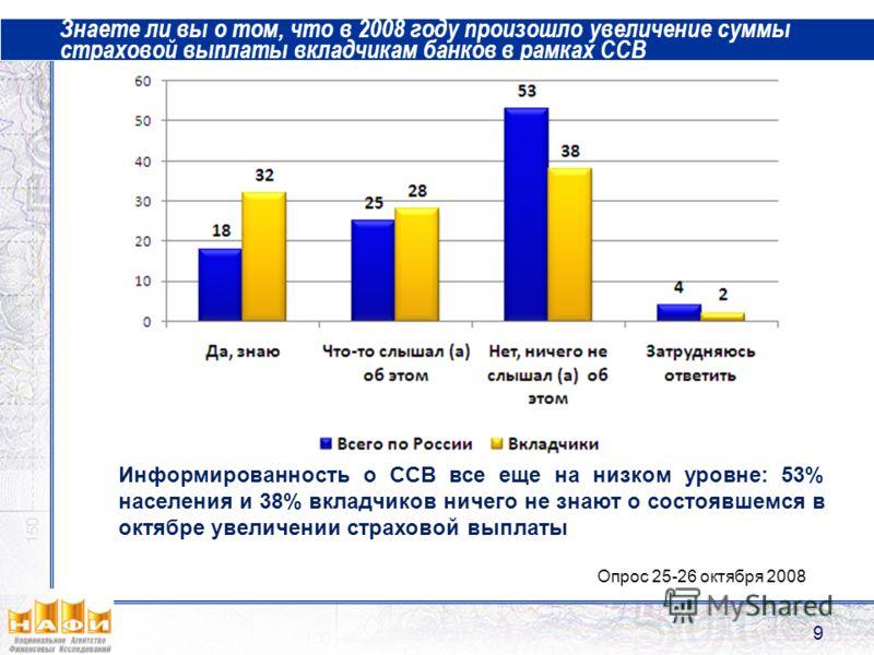 Знаете ли вы о том, что в 2008 году произошло увеличение суммы страховой выплаты вкладчикам банков в рамках ССВ 9 Опрос 25-26 октября 2008 Информированность о ССВ все еще на низком уровне: 53% населения и 38% вкладчиков ничего не знают о состоявшемся