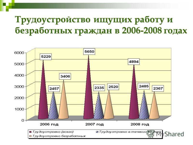 Трудоустройство ищущих работу и безработных граждан в 2006-2008 годах