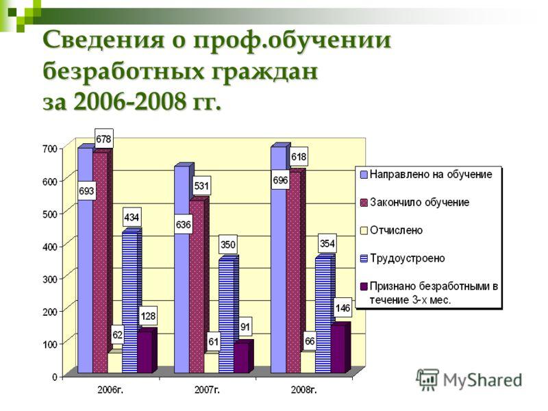Сведения о проф.обучении безработных граждан за 2006-2008 гг.
