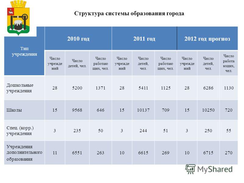 Структура системы образования города Тип учреждения 2010 год2011 год2012 год прогноз Число учрежде ний Число детей, чел. Число работаю щих, чел. Число учрежде ний Число детей, чел. Число работаю щих, чел. Число учрежде ний Число детей, чел. Число раб