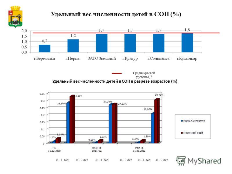 Удельный вес численности детей в СОП (%) Среднекраевой уровень1,7 Удельный вес численности детей в СОП в разрезе возрастов (%) 0 – 1 год 0 – 7 лет