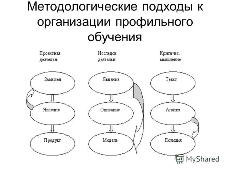 Методологические подходы к организации профильного обучения