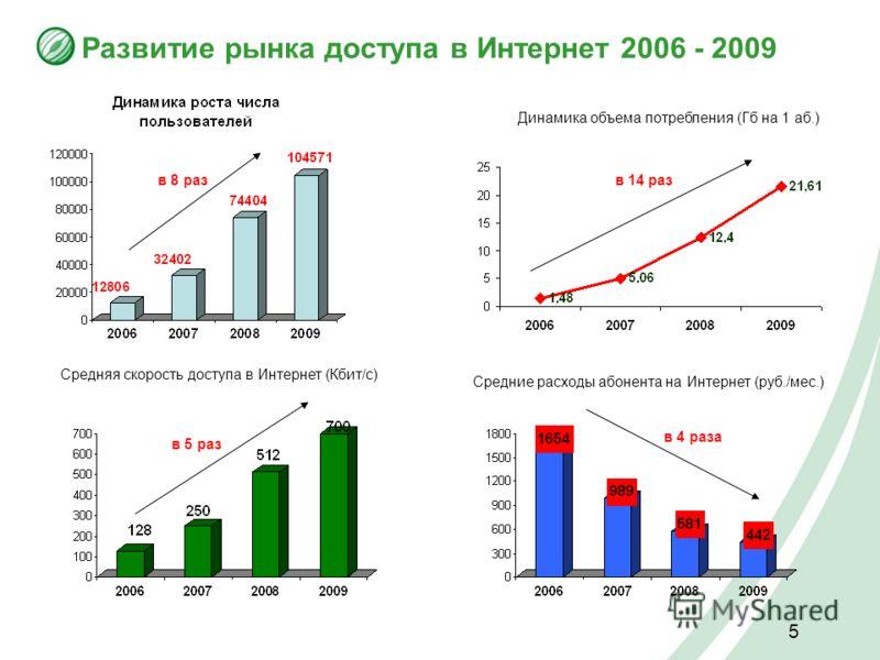 5 Развитие рынка доступа в Интернет 2006 - 2009 Динамика объема потребления (Гб на 1 аб.) Средняя скорость доступа в Интернет (Кбит/с) Средние расходы абонента на Интернет (руб./мес.) в 8 разв 14 раз в 5 раз в 4 раза