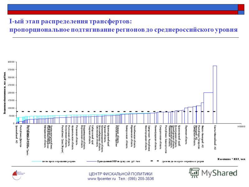 ЦЕНТР ФИСКАЛЬНОЙ ПОЛИТИКИ www.fpcenter.ru Тел.: (095) 205-3536 18 I-ый этап распределения трансфертов: пропорциональное подтягивание регионов до среднероссийского уровня