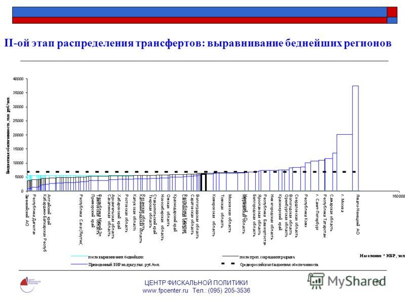 ЦЕНТР ФИСКАЛЬНОЙ ПОЛИТИКИ www.fpcenter.ru Тел.: (095) 205-3536 19 II-ой этап распределения трансфертов: выравнивание беднейших регионов