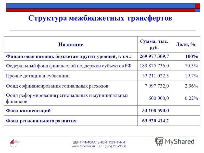 ЦЕНТР ФИСКАЛЬНОЙ ПОЛИТИКИ www.fpcenter.ru Тел.: (095) 205-3536 3 Структура межбюджетных трансфертов Название Сумма, тыс. руб. Доля, % Финансовая помощь бюджетам других уровней, в т.ч.:269 977 309,7100% Федеральный фонд финансовой поддержки субъектов