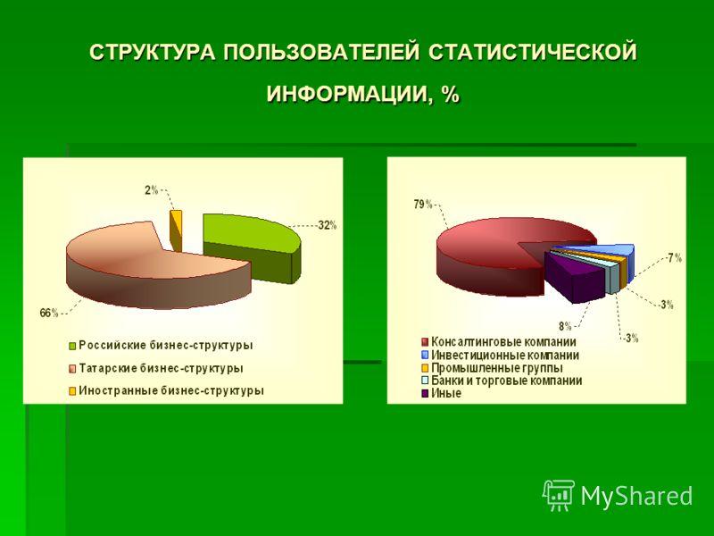 СТРУКТУРА ПОЛЬЗОВАТЕЛЕЙ СТАТИСТИЧЕСКОЙ ИНФОРМАЦИИ, %